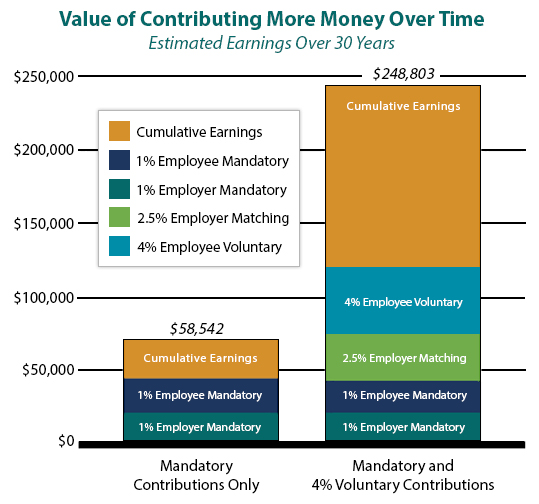 Estimated, Earnings over 30 Years, Mandatory Contributions Only = $58,542 vs. Mandatory and 4% Voluntary Contributions = $248,803.