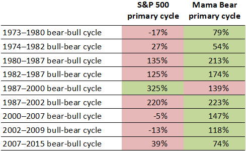 S&P 500 vs. Mama Bear in primary cycles