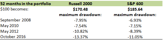 S&P 600 vs. Russell 2000 gains & losses