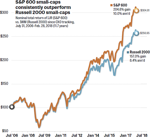 S&P 600 vs. Russell 2000