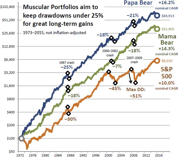 Papa Bear, Mama Bear, and S&P 500
