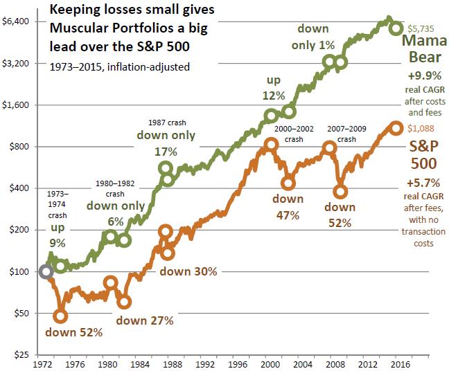 S&P 500 vs. Mama Bear 1973-2015