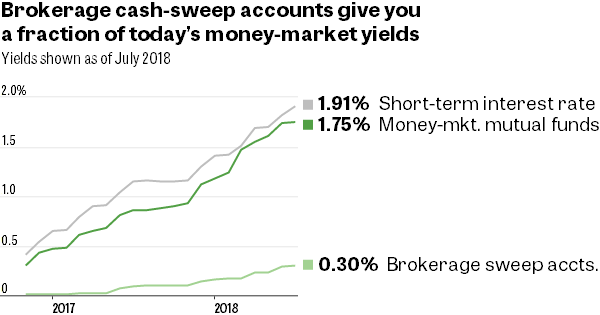 Brokerage cash-sweep accounts