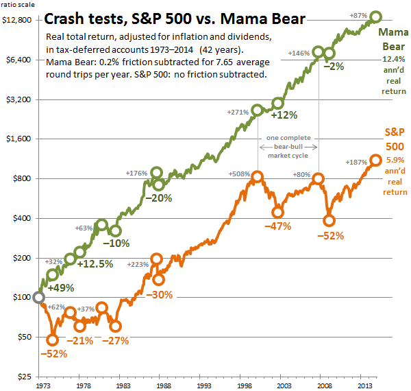 Crash tests, S&P 500 vs. Mama Bear