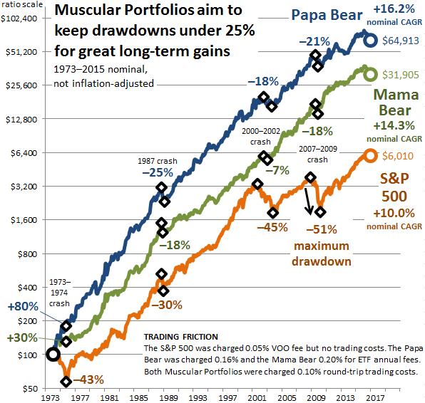 S&P 500 vs. Muscular Portfolios over 43 years