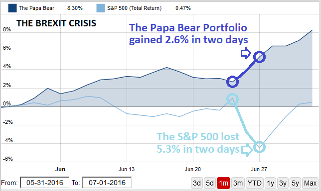 Papa Bear gained 2.6% in two days