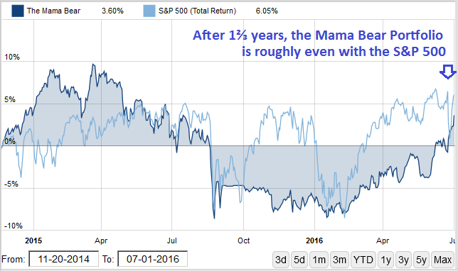 Mama Bear performance since Nov. 20, 2014