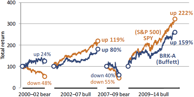 Buffett's performance 2000-2014