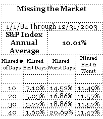 Best Days Worst Days stock market