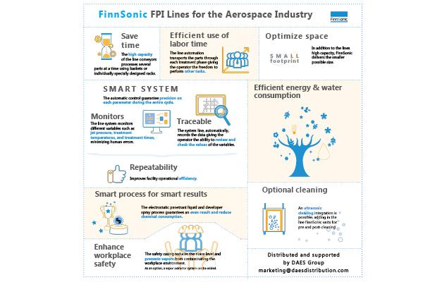 fpi line aircraft components