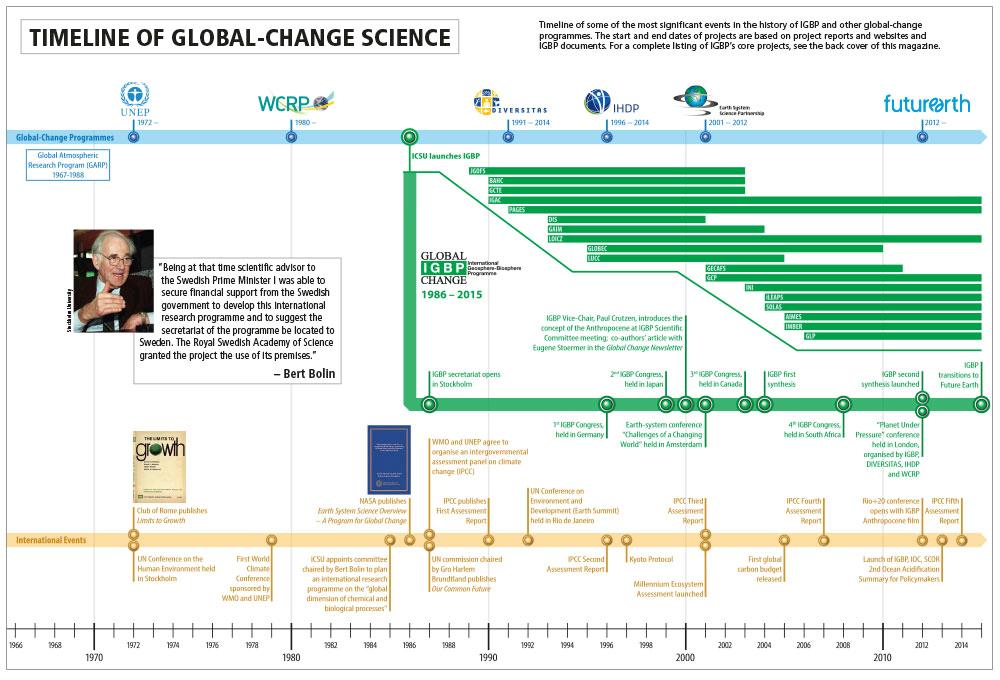 Timeline of global change science