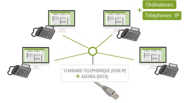 standard téléphonique + agenda