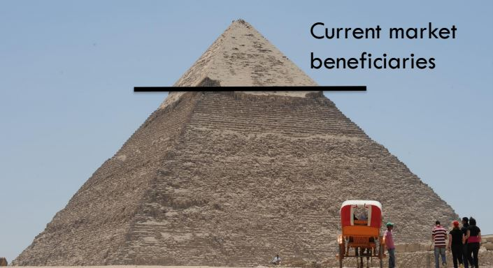 Egyptian pyramid with line designating the tip for current market beneficiaries.