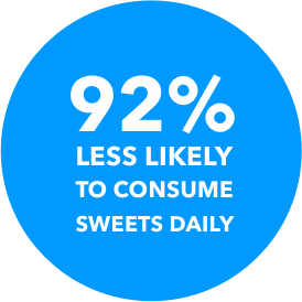 92% LESS LIKELY TO CONSUME SWEETS DAILY