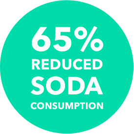 65% REDUCED SODA CONSUMPTION