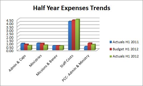 Expenses 2112