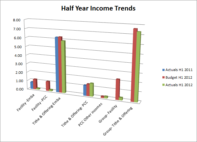 Half Year Income Trends