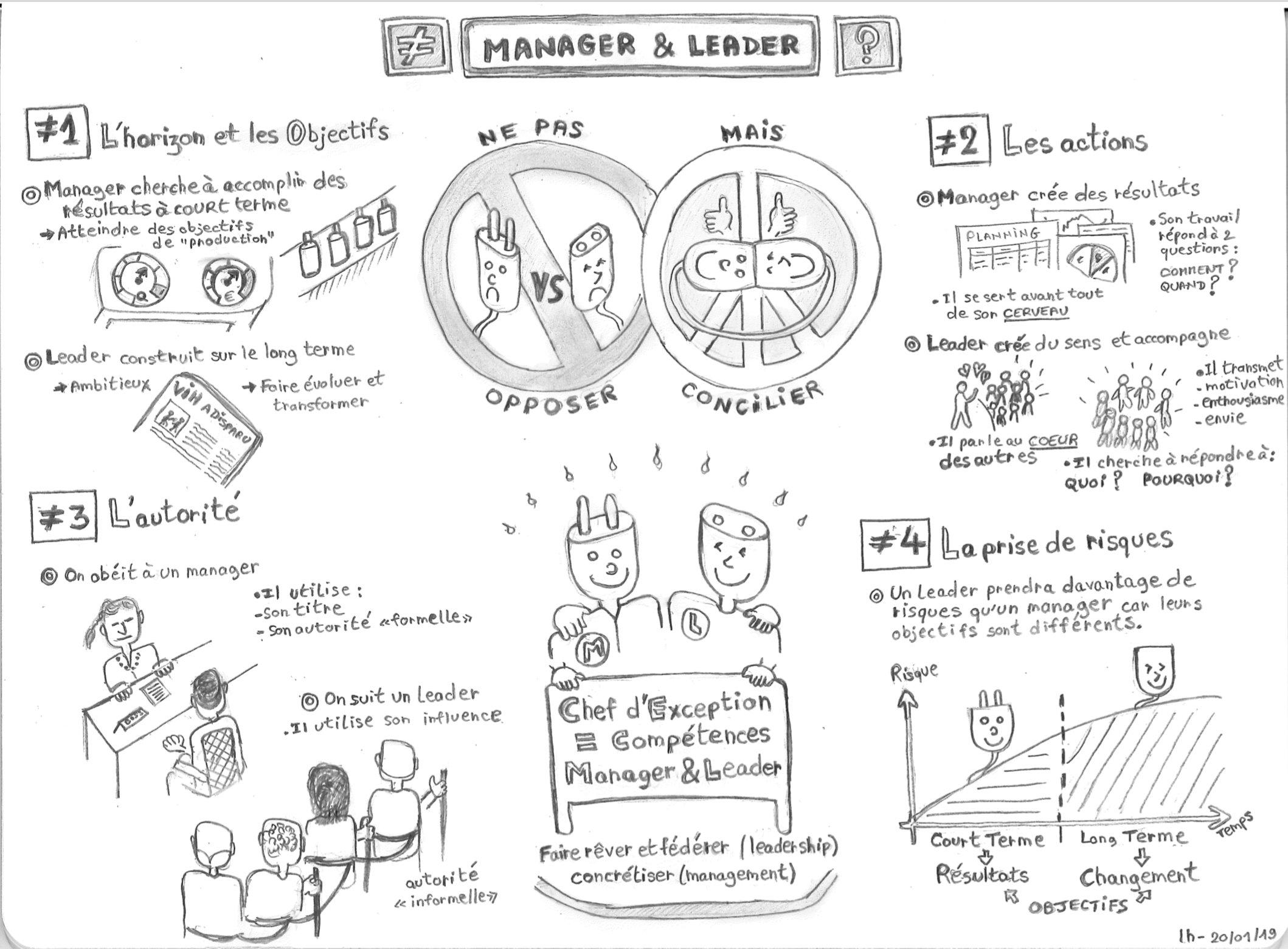 Un super sketchnote sur la différence entre un manager et un leader