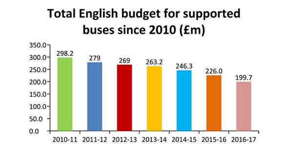 Graph showing decreasing funding for buses since 2010