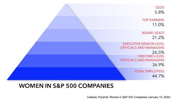 A falta que fazem as mulheres na liderança