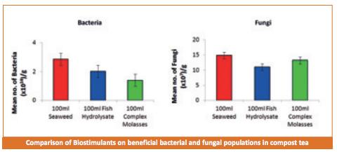 bio stimulants on bowls central