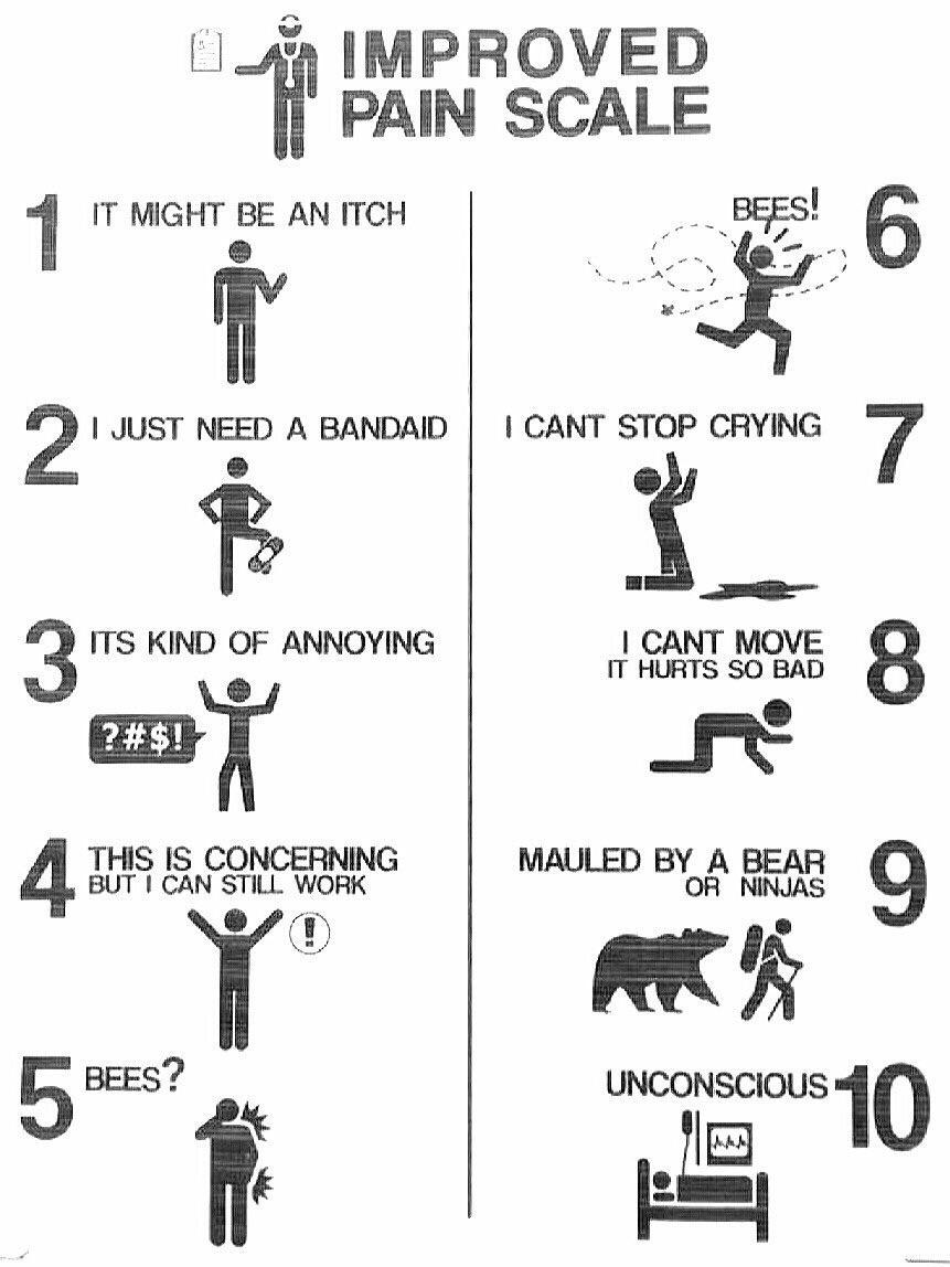 A more accurate pain scale