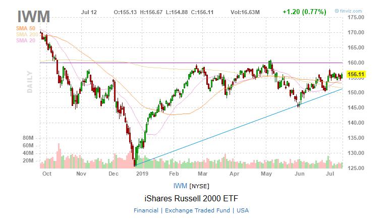 IWM Russell 2000 small cap ETF chart stocks ETFs
