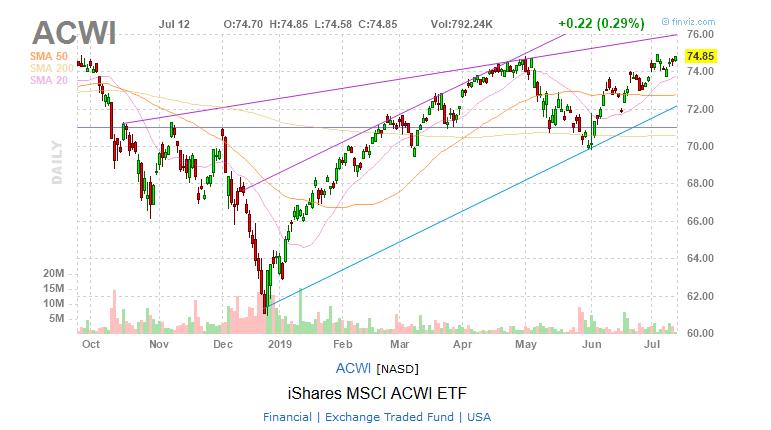 ACWI ishares MSCI ACWI ETF world global stock index chart