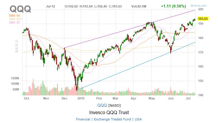 QQQ Nasdaq 100 ETF chart stock charts