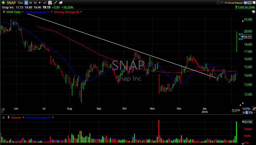 SNAP Snapchat stock price chart earnings spike gap