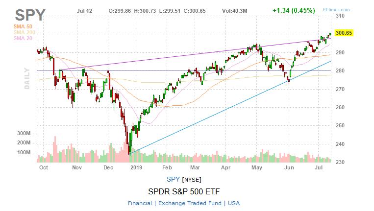 SPY S&P 500 ETF ETFs chart stock charts