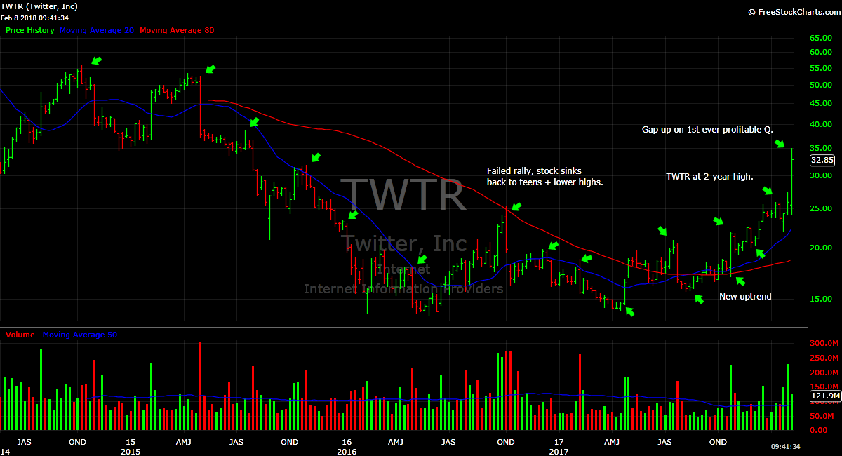 TWTR Twitter stock chart price earnings gap high