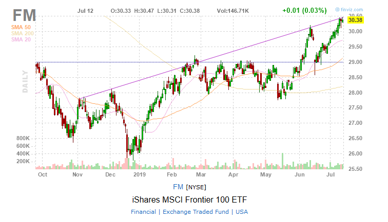 FM Frontier Markets ETF chart stocks funds charts invest