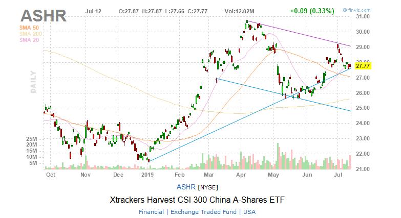 ASHR China A-Shares ETF chart stocks ETFs