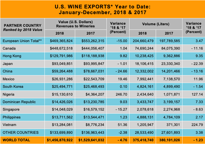 U.S. Wine Exports Year to Date