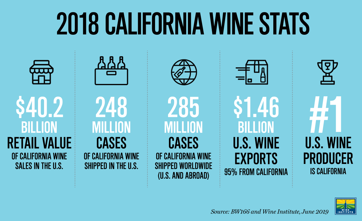 2018 California Wine Stats Graphic