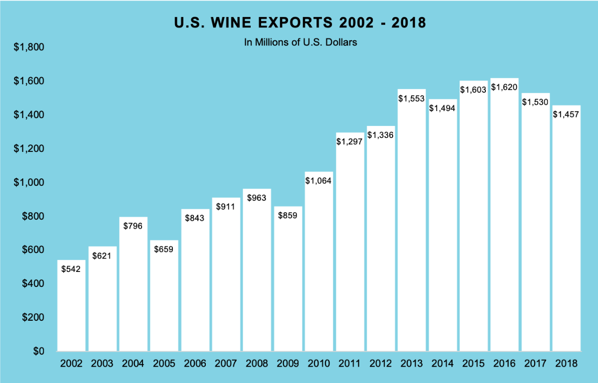 U.S. Wine Exports 2002-2018