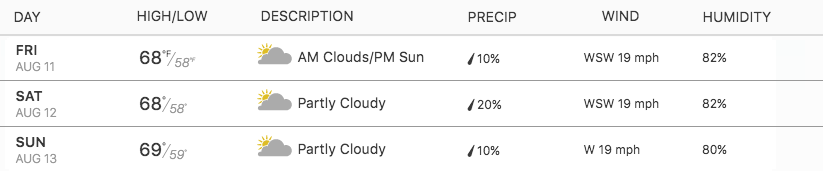 Weather for the Weekend