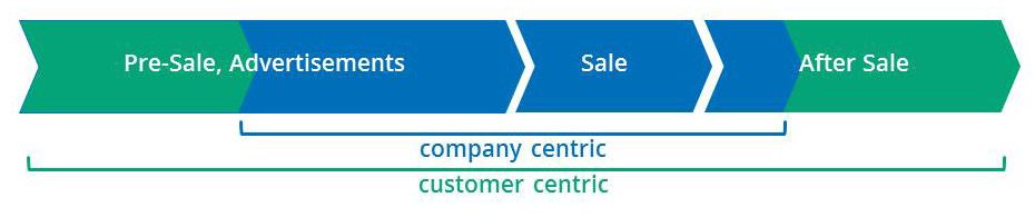 Company Centric - Customer Centric