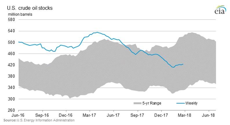OilPrice Intelligence Report: Oil Market Sentiment Sours Amid Global Financial Turmoil - Brand Spur