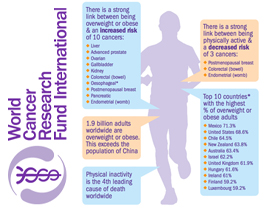 World Cancer Research Fund International (WCRFI) infographic