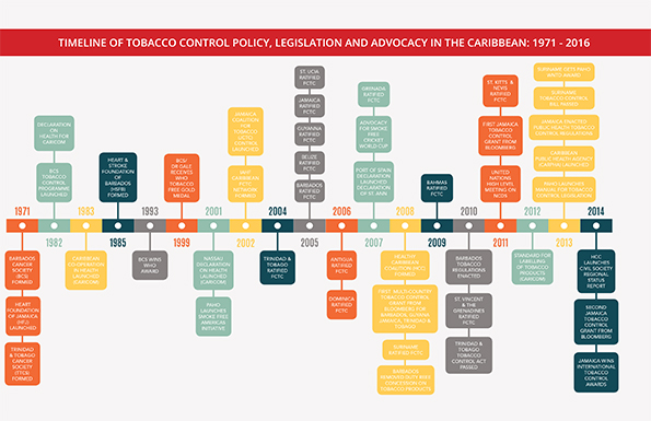 Timeline of Tobacco Control