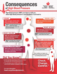 Avoid the Consequences of High Blood Pressure Infographic