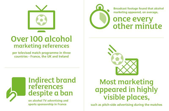 Report highlights how alcohol industry bent the rules on advertising during UEFA Euro 2016