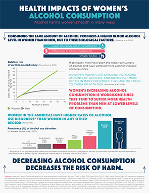 Health Impacts of Women's Alcohol Consumption 2