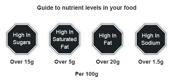 Barbados National Standards Institution (BNSI) guide to nutrient levels in your food