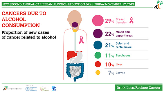 Cancers Due to Alcohol Consumption