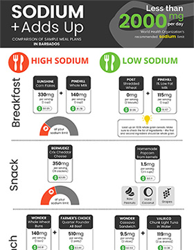 Caribbean Civil Society CervicalSodium Adds Up – A Comparison of Sample Meal Plans in Barbados (Infographic)