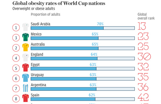 Football World Cup is Golden Opportunity to Show Obesity the Red Card