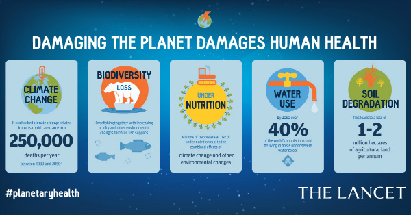 Climate and NCDs: let's talk